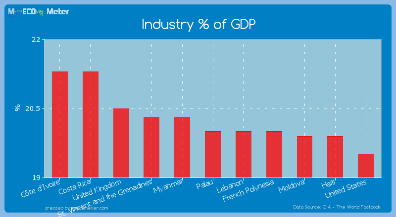 Industry % of GDP of Palau