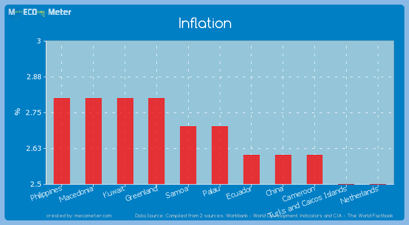 Inflation of Palau