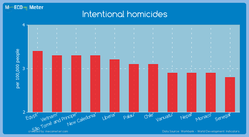 Intentional homicides of Palau