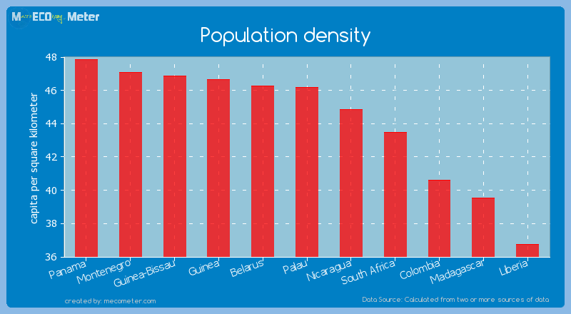 Population density of Palau