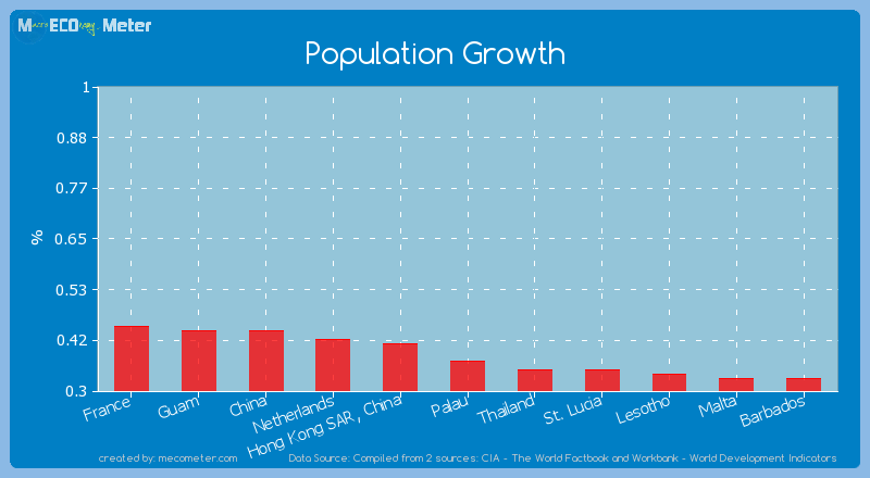 Population Growth of Palau