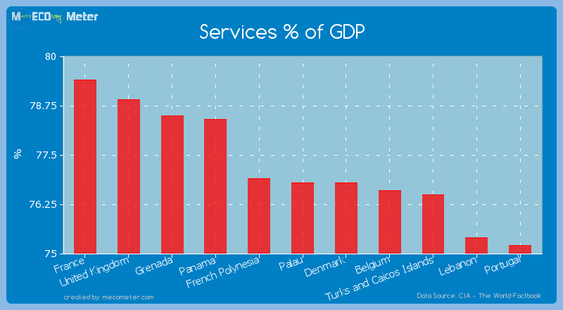 Services % of GDP of Palau