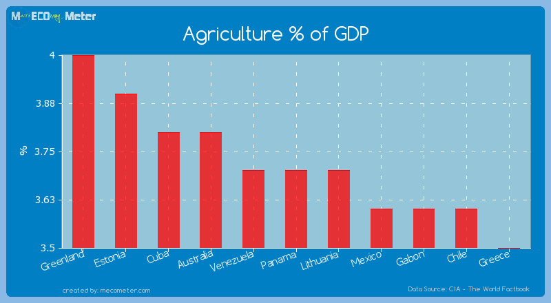 Agriculture % of GDP of Panama