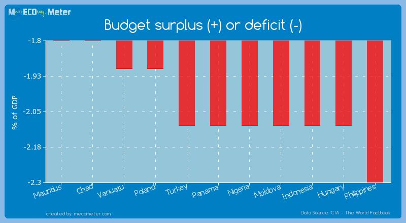 Budget surplus (+) or deficit (-) of Panama