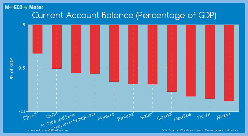 Current Account Balance (Percentage of GDP) of Panama