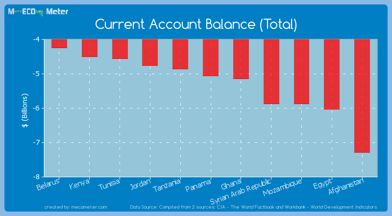 Current Account Balance (Total) of Panama