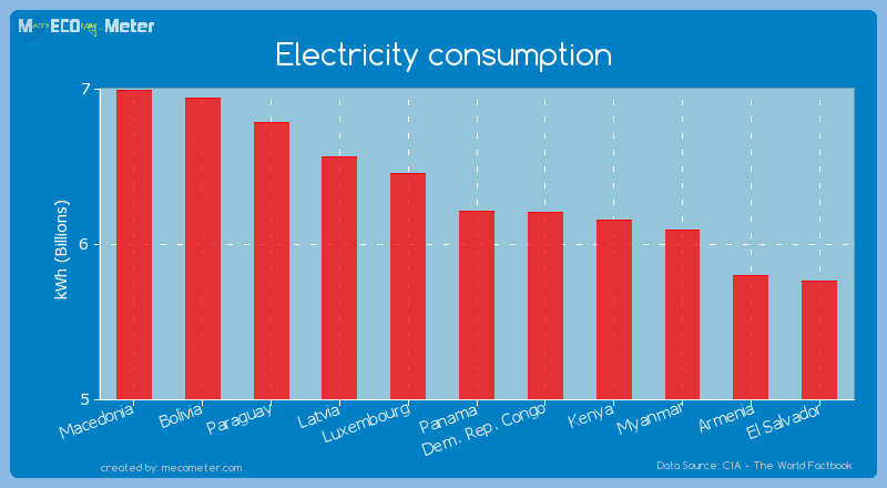 Electricity consumption of Panama