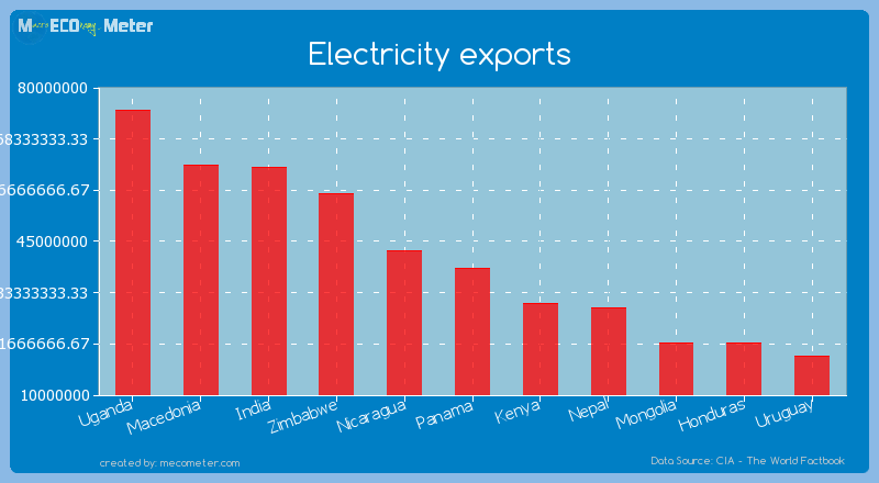Electricity exports of Panama