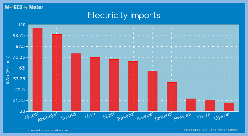 Electricity imports of Panama