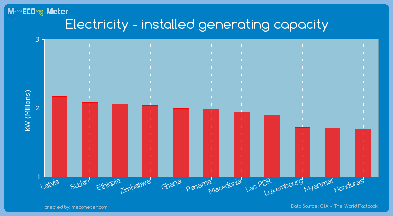 Electricity - installed generating capacity of Panama