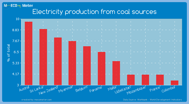 Electricity production from coal sources of Panama