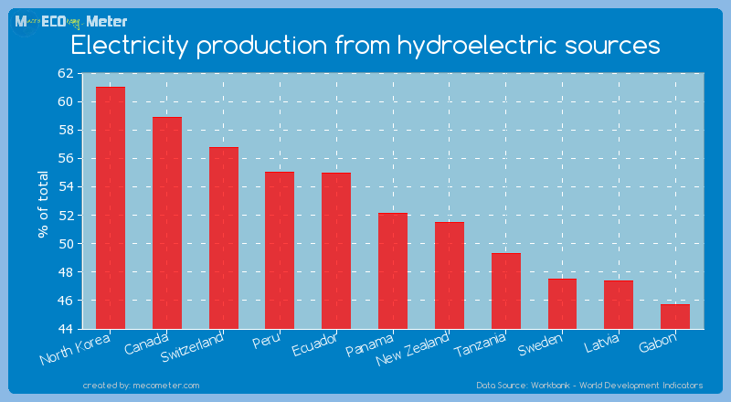 Electricity production from hydroelectric sources of Panama