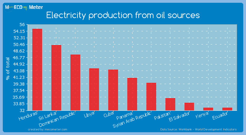 Electricity production from oil sources of Panama