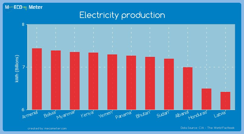 Electricity production of Panama