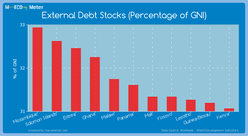 External Debt Stocks (Percentage of GNI) of Panama