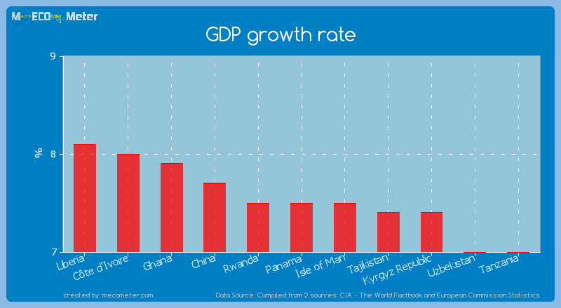 GDP growth rate of Panama