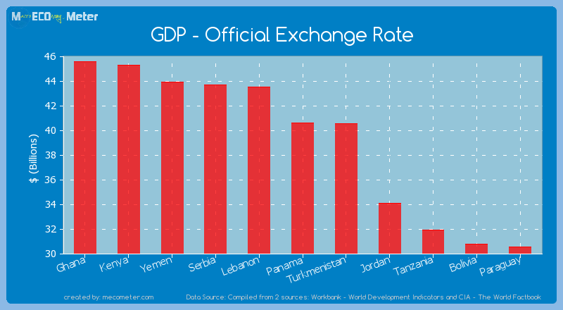 GDP - Official Exchange Rate of Panama