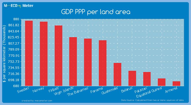 GDP PPP per land area of Panama