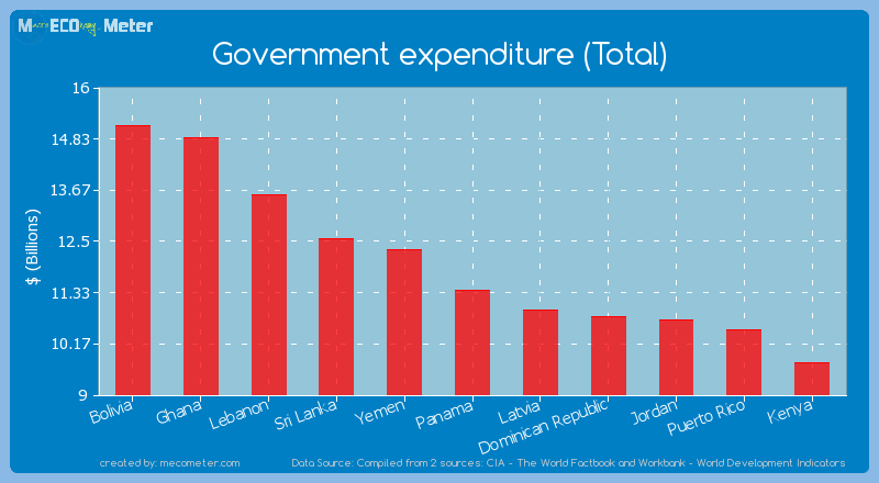 Government expenditure (Total) of Panama