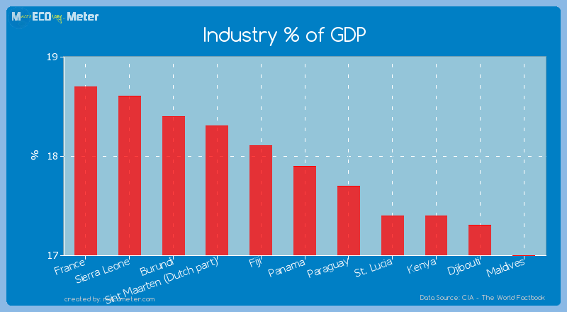 Industry % of GDP of Panama
