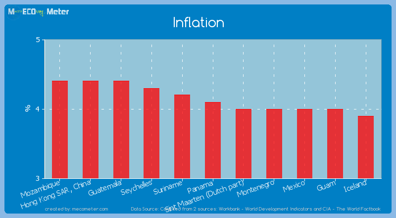 Inflation of Panama