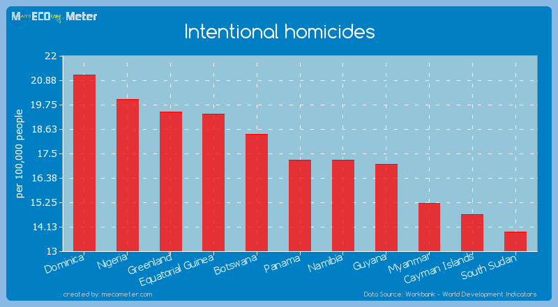 Intentional homicides of Panama