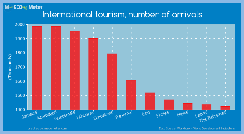 International tourism, number of arrivals of Panama