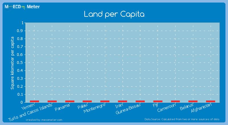 Land per Capita of Panama