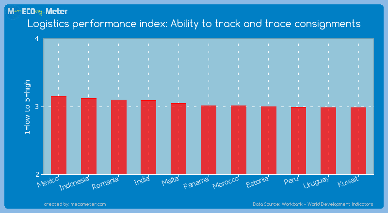 Logistics performance index: Ability to track and trace consignments of Panama