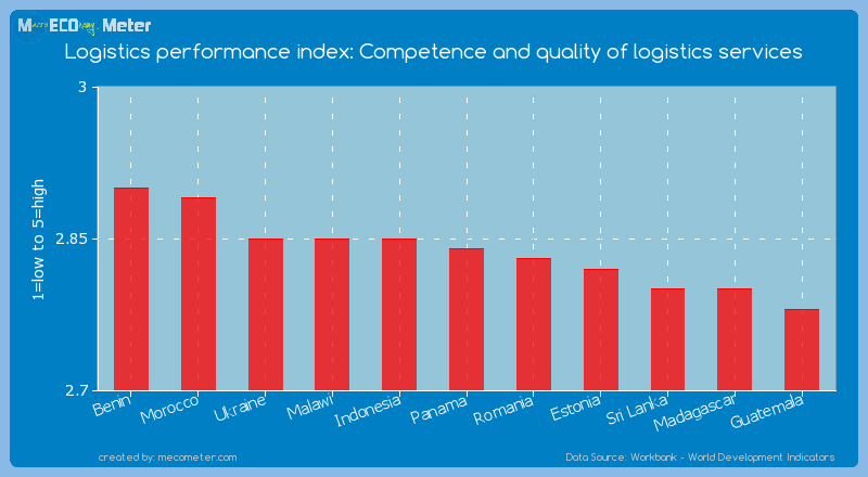 Logistics performance index: Competence and quality of logistics services of Panama