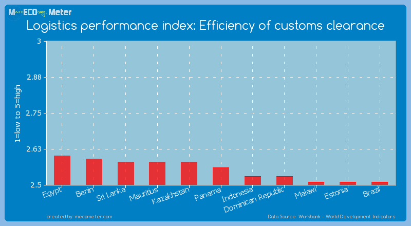 Logistics performance index: Efficiency of customs clearance of Panama