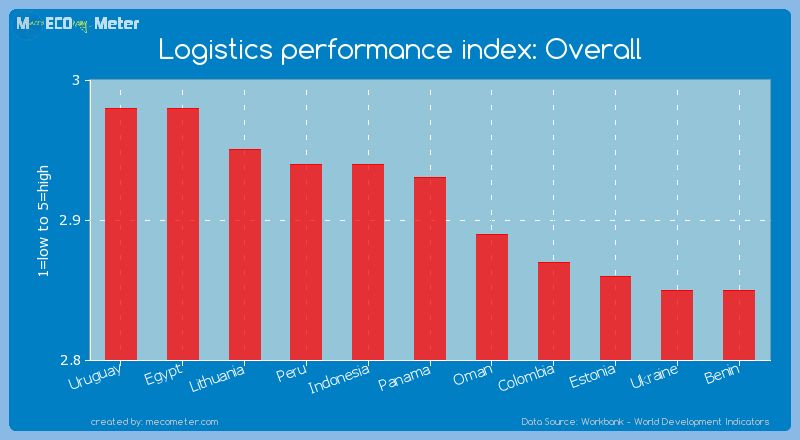 Logistics performance index: Overall of Panama