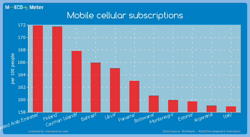 Mobile cellular subscriptions of Panama
