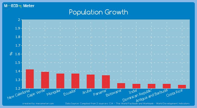 Population Growth of Panama
