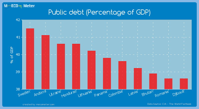 Public debt (Percentage of GDP) of Panama