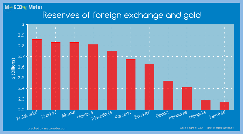 Reserves of foreign exchange and gold of Panama