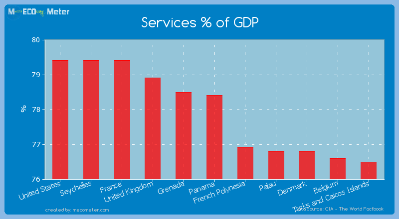 Services % of GDP of Panama