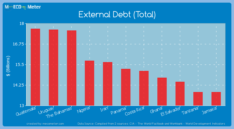 External Debt (Total) of Panama
