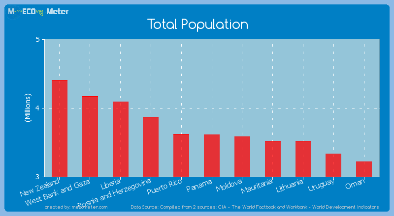Total Population of Panama