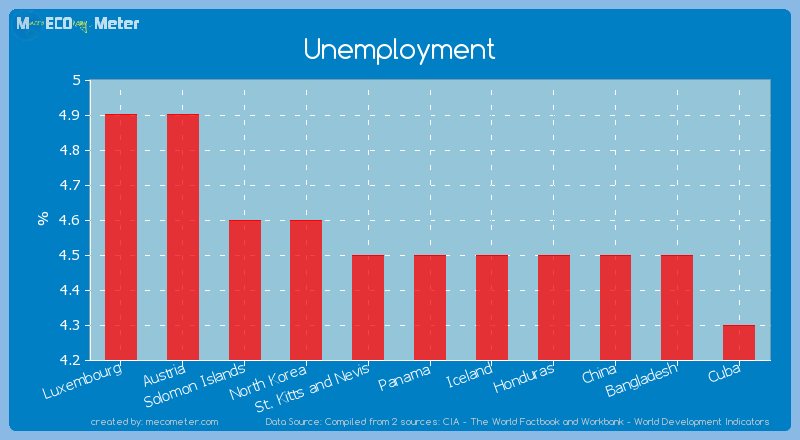 Unemployment of Panama
