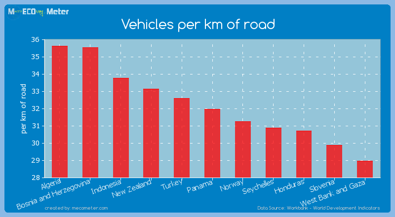 Vehicles per km of road of Panama