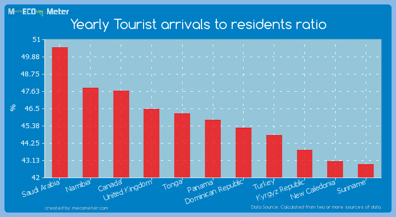 Yearly Tourist arrivals to residents ratio of Panama