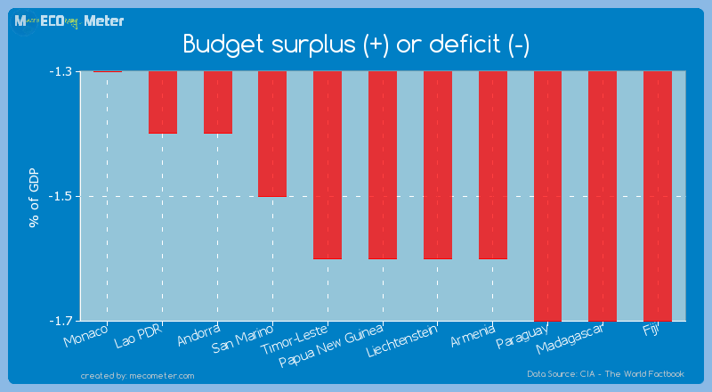 Budget surplus (+) or deficit (-) of Papua New Guinea