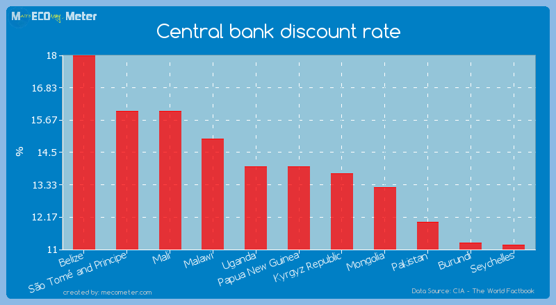 Central bank discount rate of Papua New Guinea