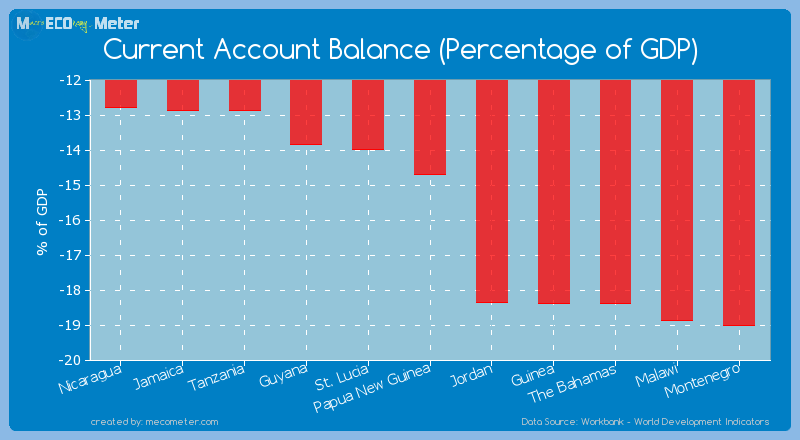 Current Account Balance (Percentage of GDP) of Papua New Guinea
