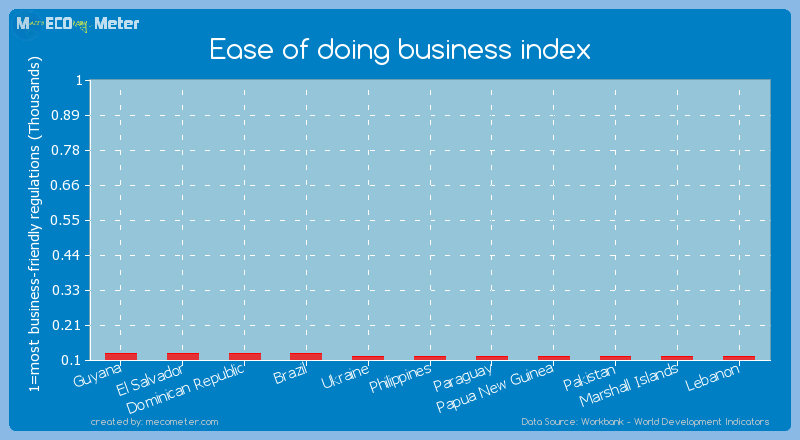 Ease of doing business index of Papua New Guinea