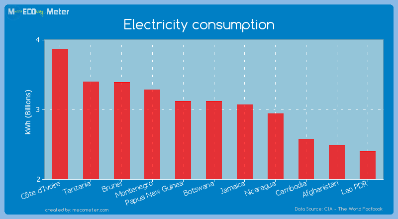Electricity consumption of Papua New Guinea