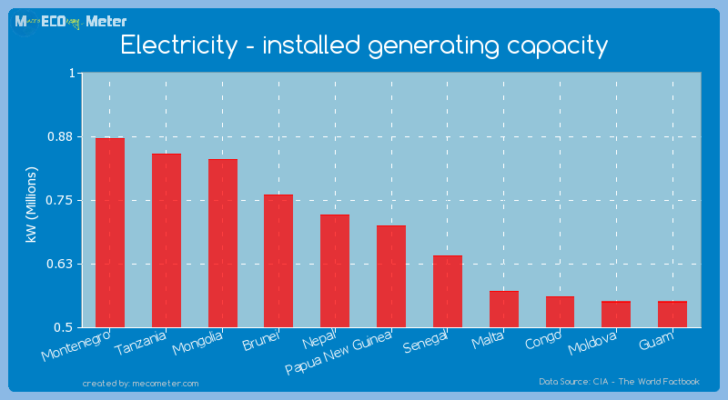 Electricity - installed generating capacity of Papua New Guinea