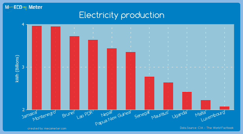Electricity production of Papua New Guinea