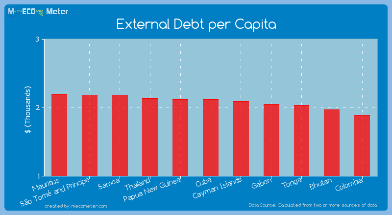 External Debt per Capita of Papua New Guinea